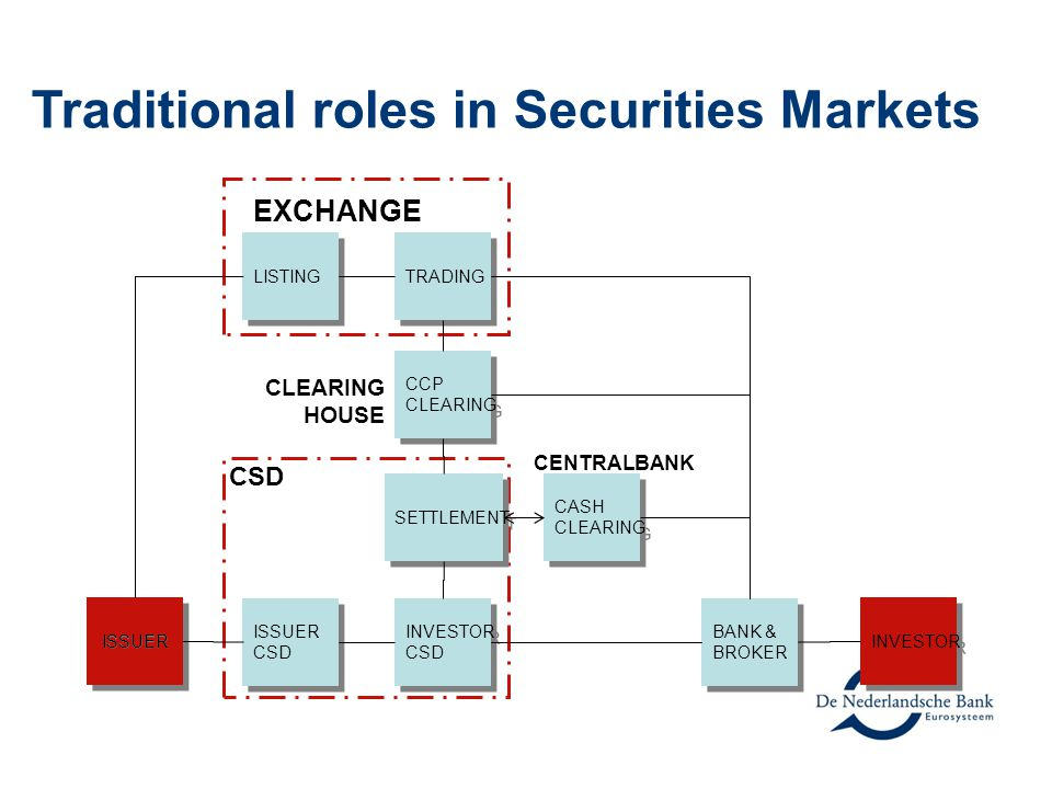 Traditional roles in Securities Markets