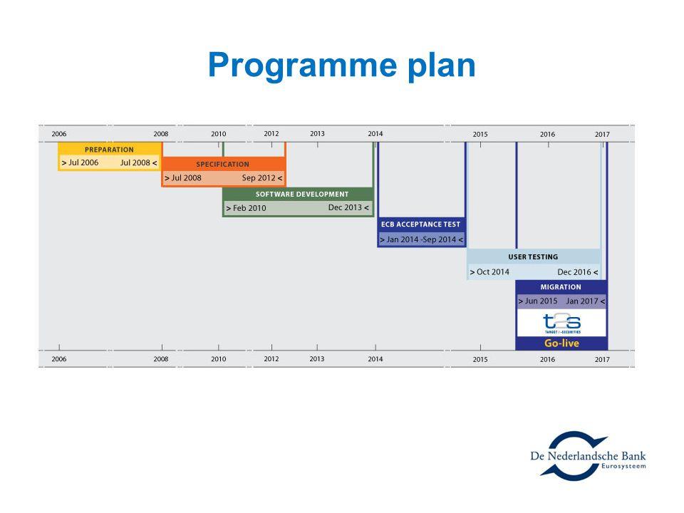Programme plan