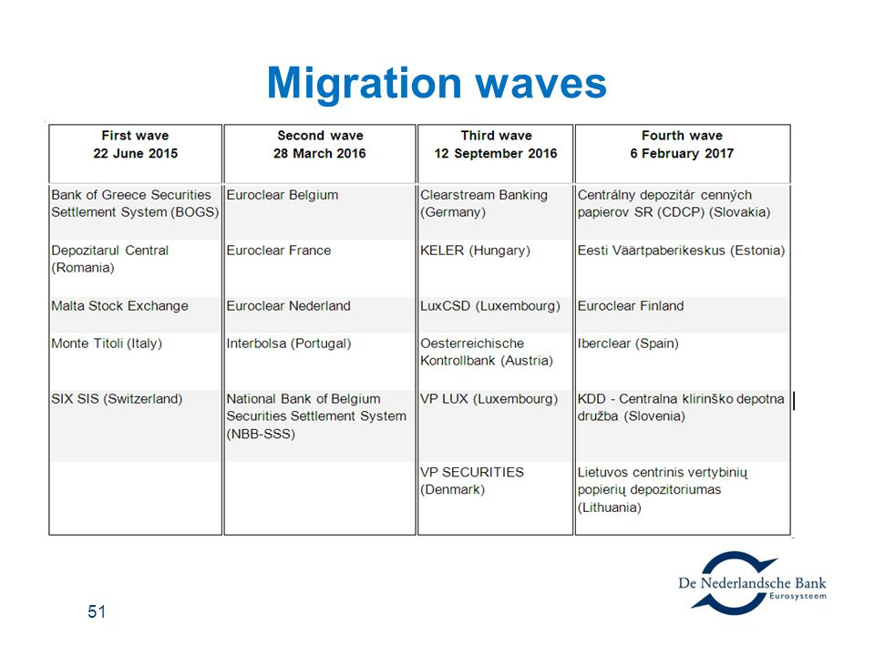 Migration waves