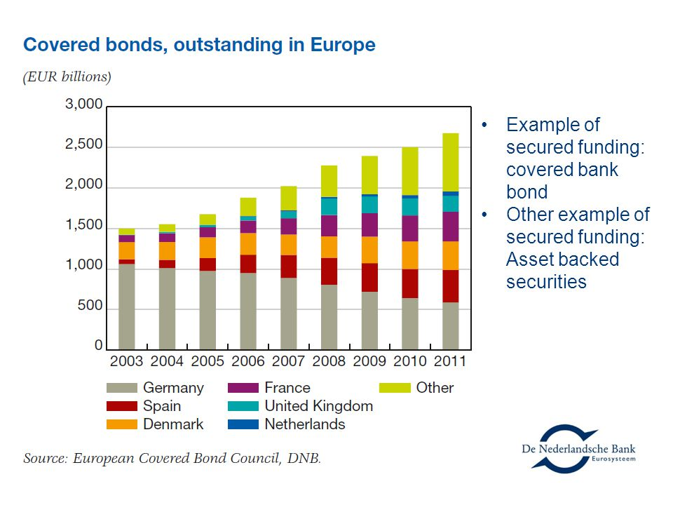 Example of secured funding: covered bank bond