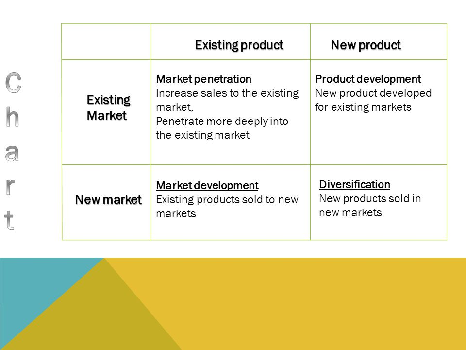 Chart Existing product New product Existing Market New market
