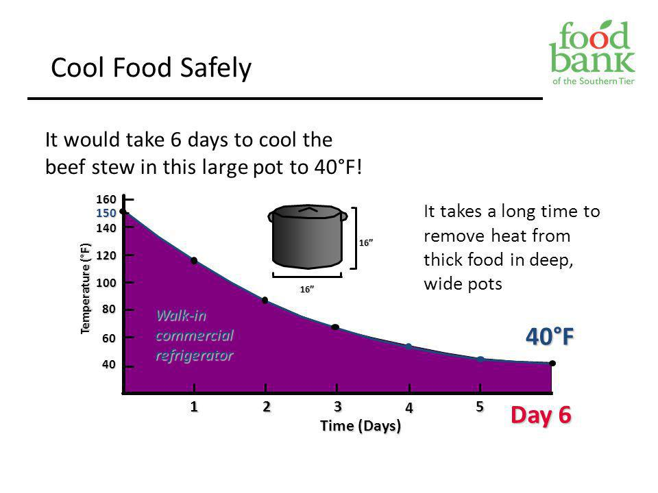 Cool Food Safely It would take 6 days to cool the beef stew in this large pot to 40°F! 160. 150.
