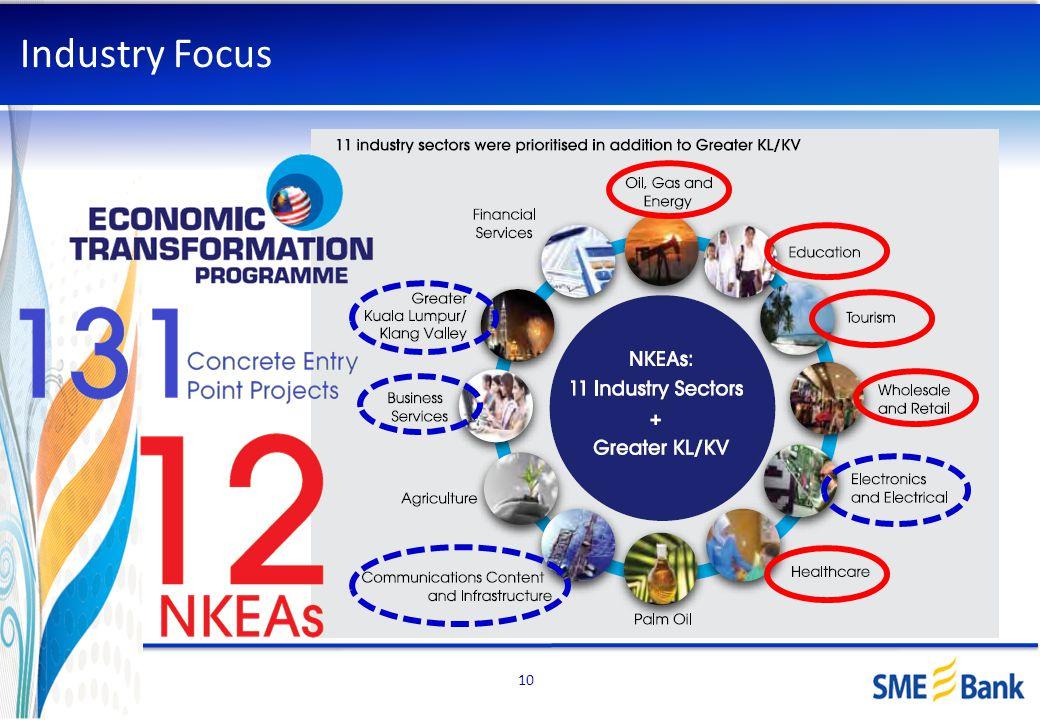 Industry Focus Islamic