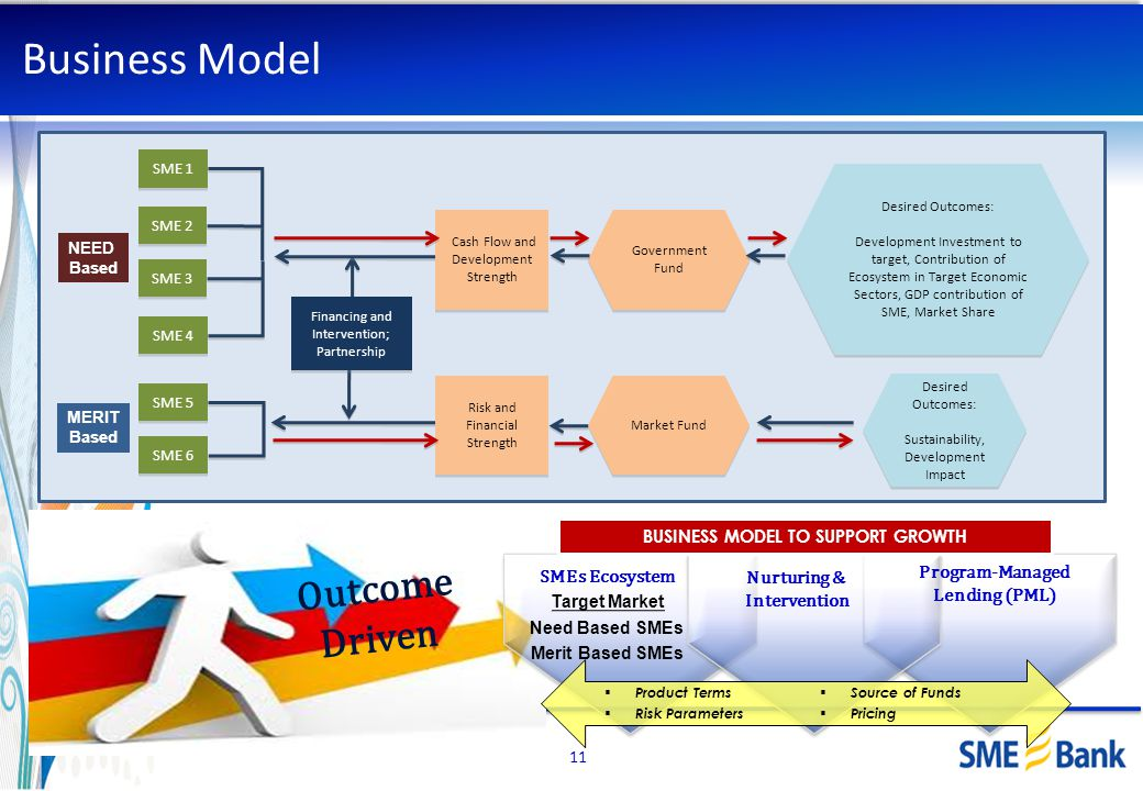 Business Model Outcome Driven Program-Managed Lending (PML)