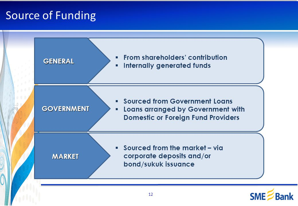 Source of Funding From shareholders' contribution GENERAL