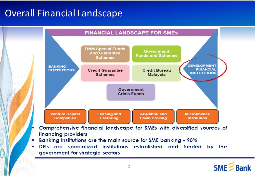 Overall Financial Landscape