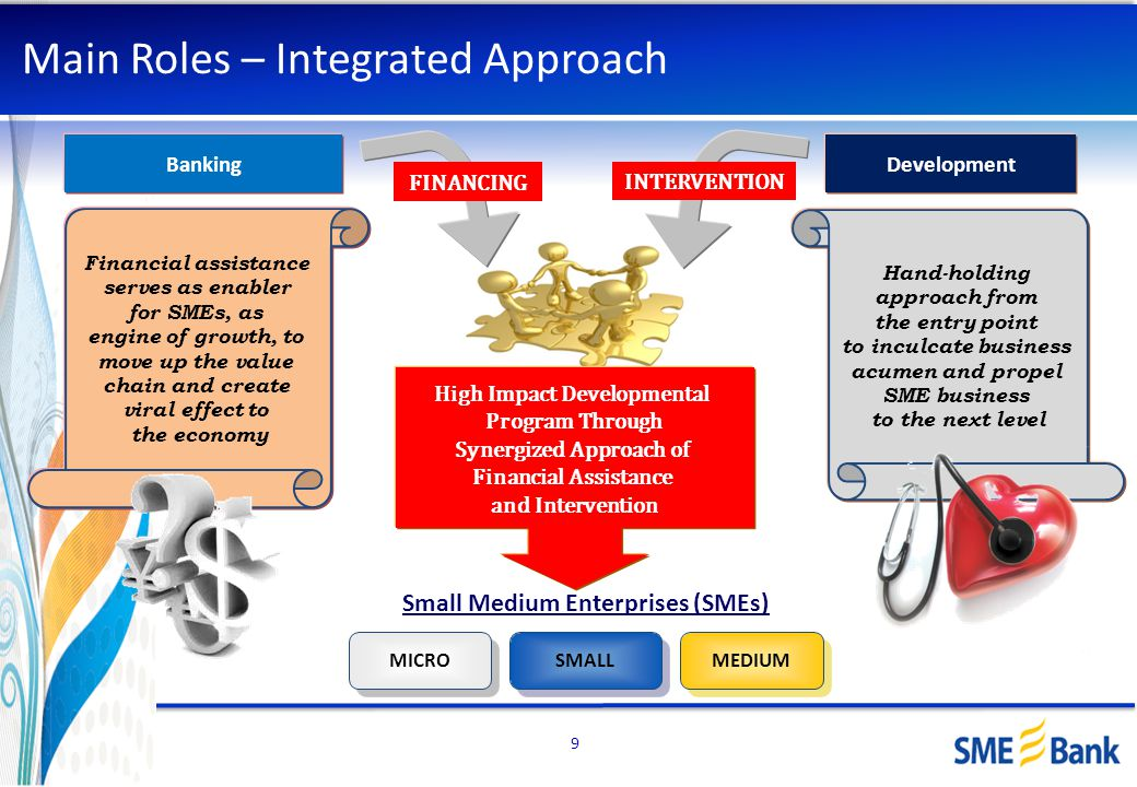 Main Roles – Integrated Approach