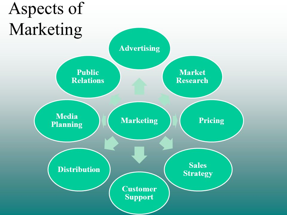 Aspects of Marketing Marketing Advertising Market Research Pricing