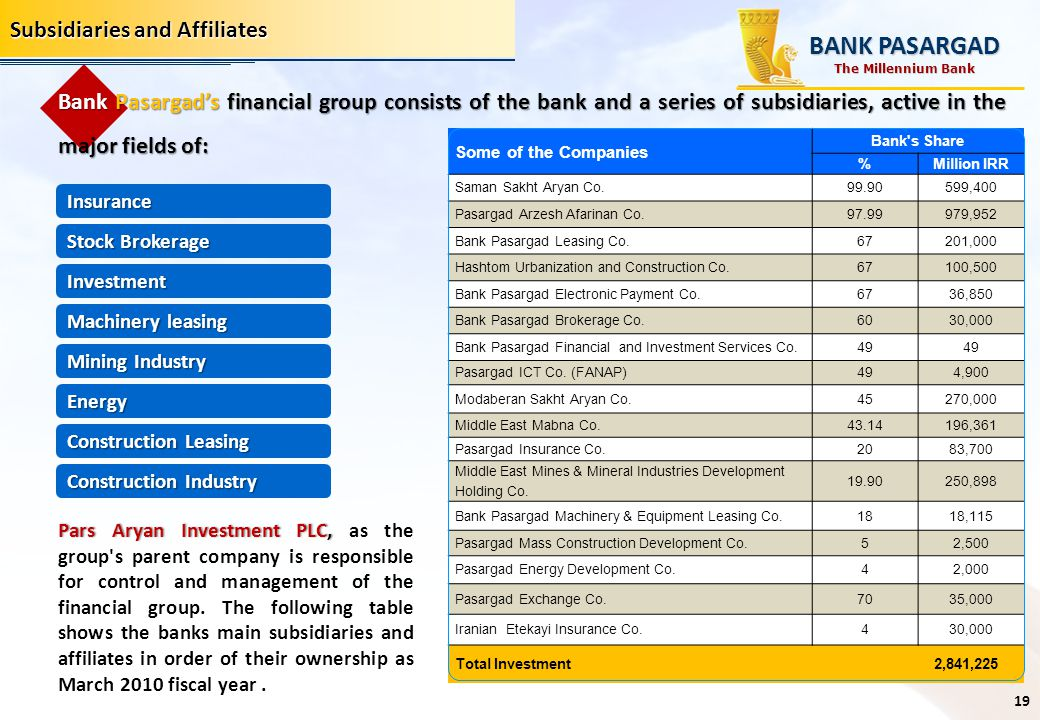 BANK PASARGAD Subsidiaries and Affiliates