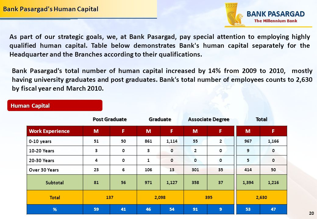 BANK PASARGAD Bank Pasargad s Human Capital