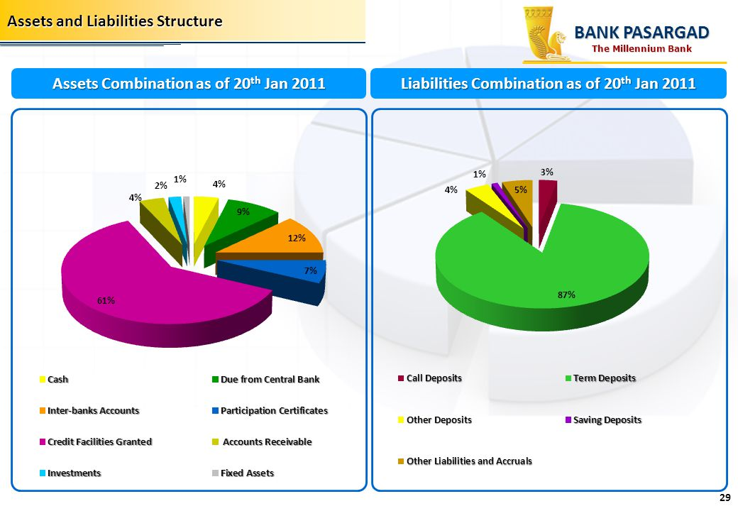 BANK PASARGAD Assets and Liabilities Structure