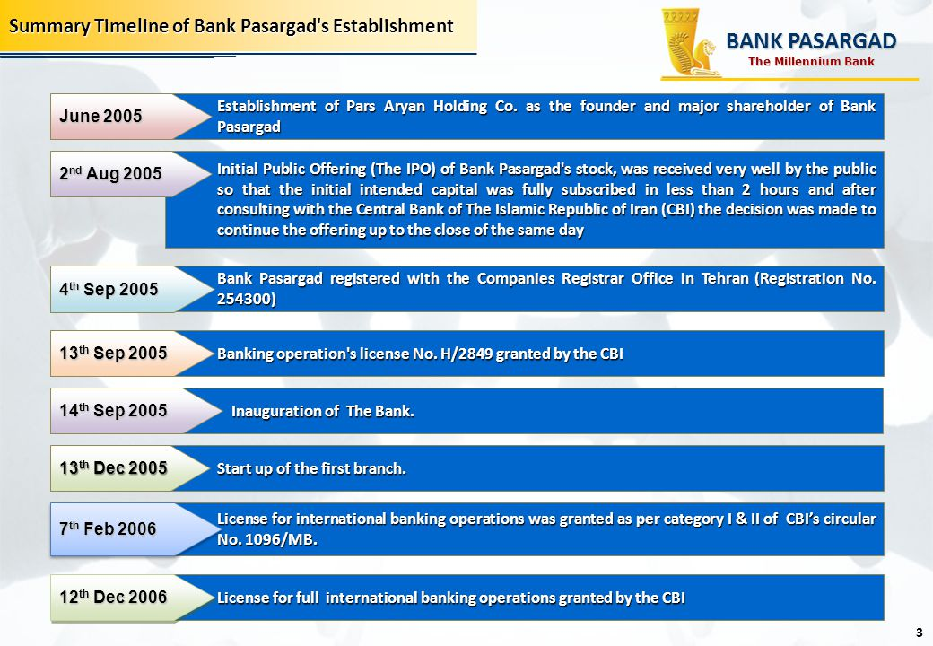 BANK PASARGAD Summary Timeline of Bank Pasargad s Establishment