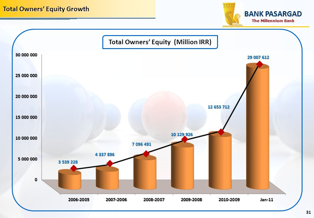Total Owners' Equity (Million IRR)