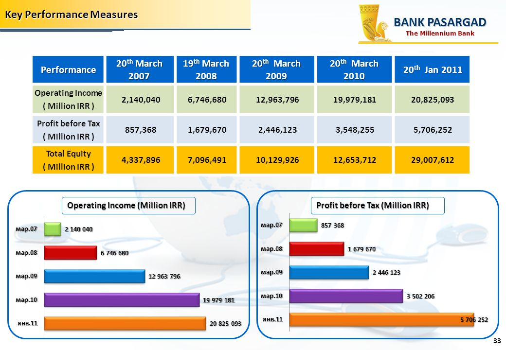 BANK PASARGAD Key Performance Measures Performance 20th March 2007