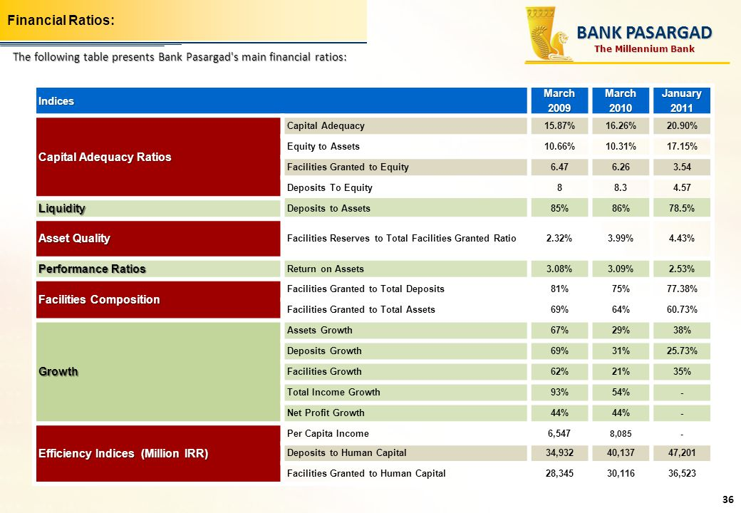 BANK PASARGAD Financial Ratios: