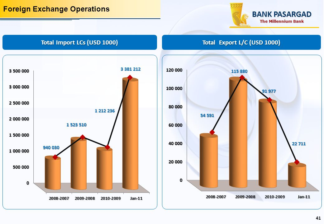 BANK PASARGAD Foreign Exchange Operations Total Import LCs (USD 1000)