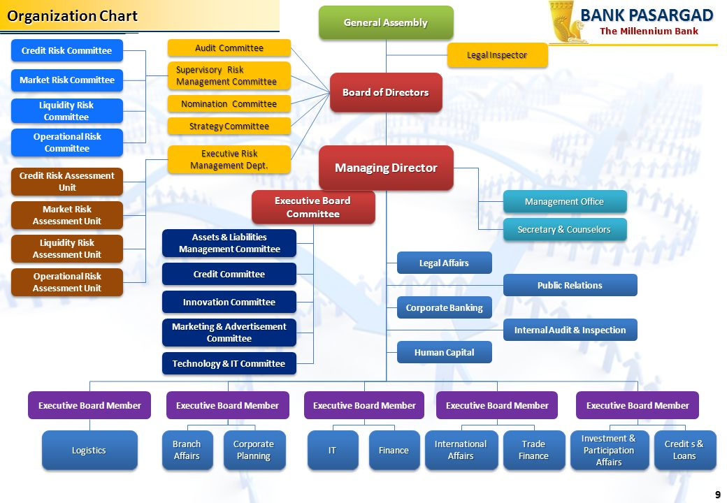 BANK PASARGAD Organization Chart Managing Director General Assembly