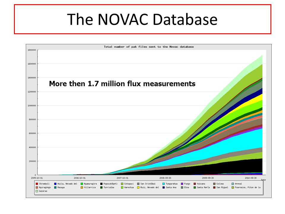 The NOVAC Database 1.2 million emission measurements in the archive
