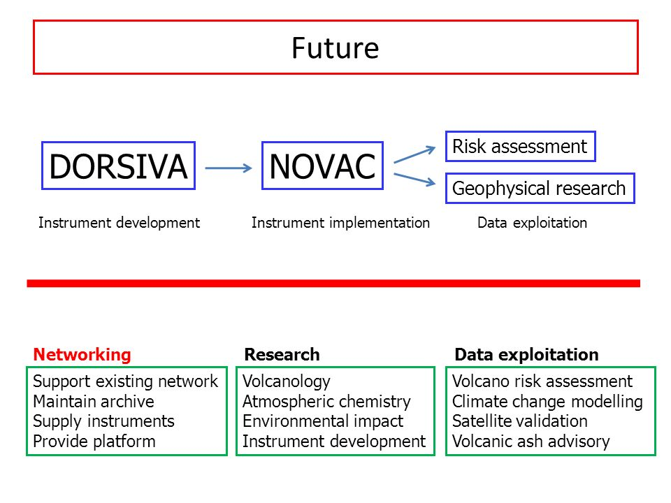 Future DORSIVA NOVAC Risk assessment Geophysical research