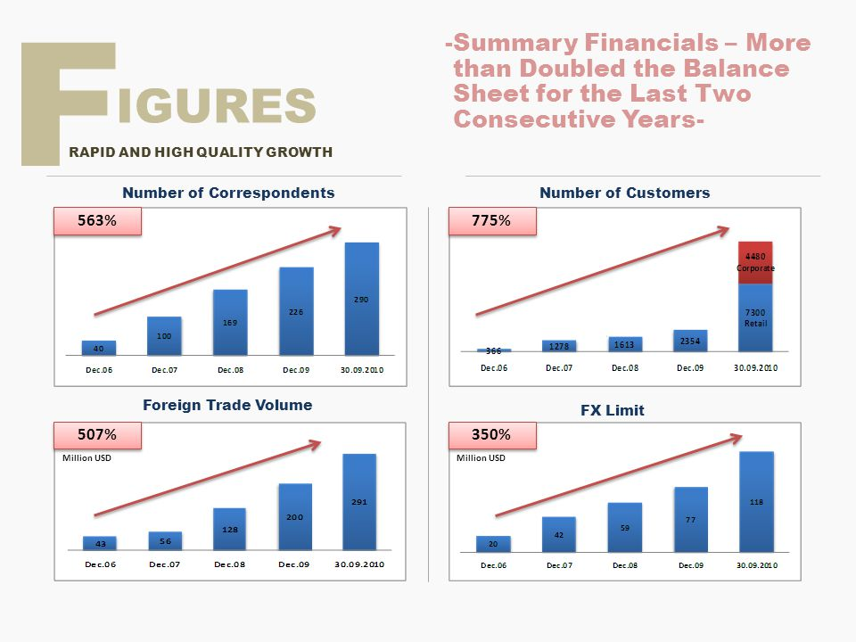 F -Summary Financials – More than Doubled the Balance Sheet for the Last Two Consecutive Years- IGURES.