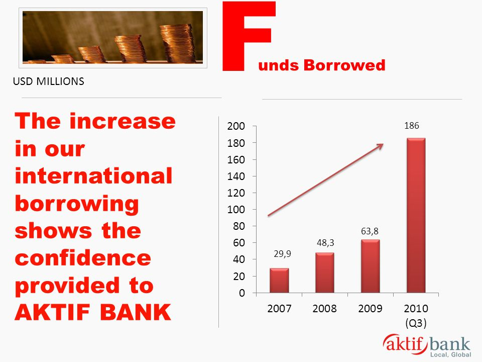 F unds Borrowed. USD MILLIONS. The increase in our international borrowing shows the confidence provided to AKTIF BANK.