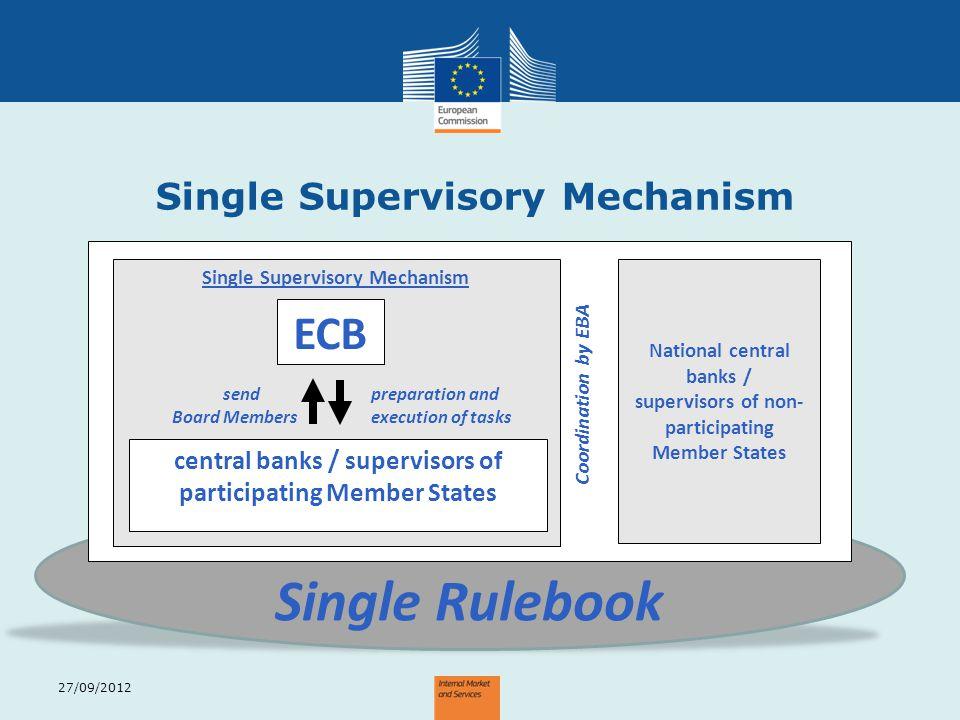 Single Rulebook ECB Single Supervisory Mechanism