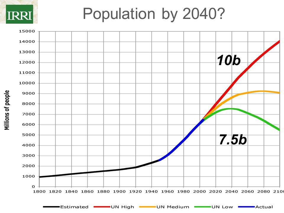 Population by 2040 10b 7.5b