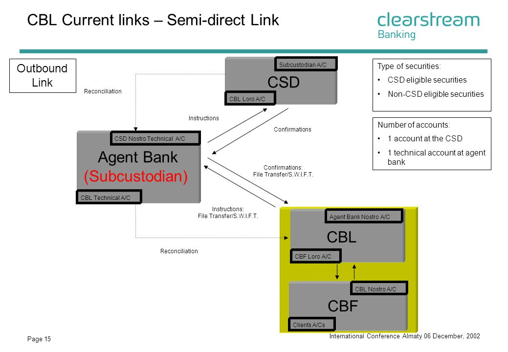 CBL Current links – Semi-direct Link