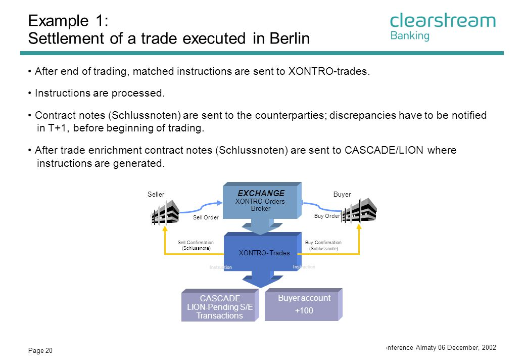 Example 1: Settlement of a trade executed in Berlin