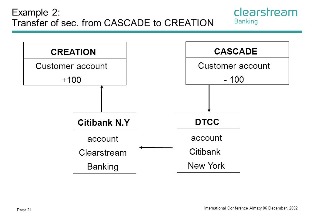 Example 2: Transfer of sec. from CASCADE to CREATION