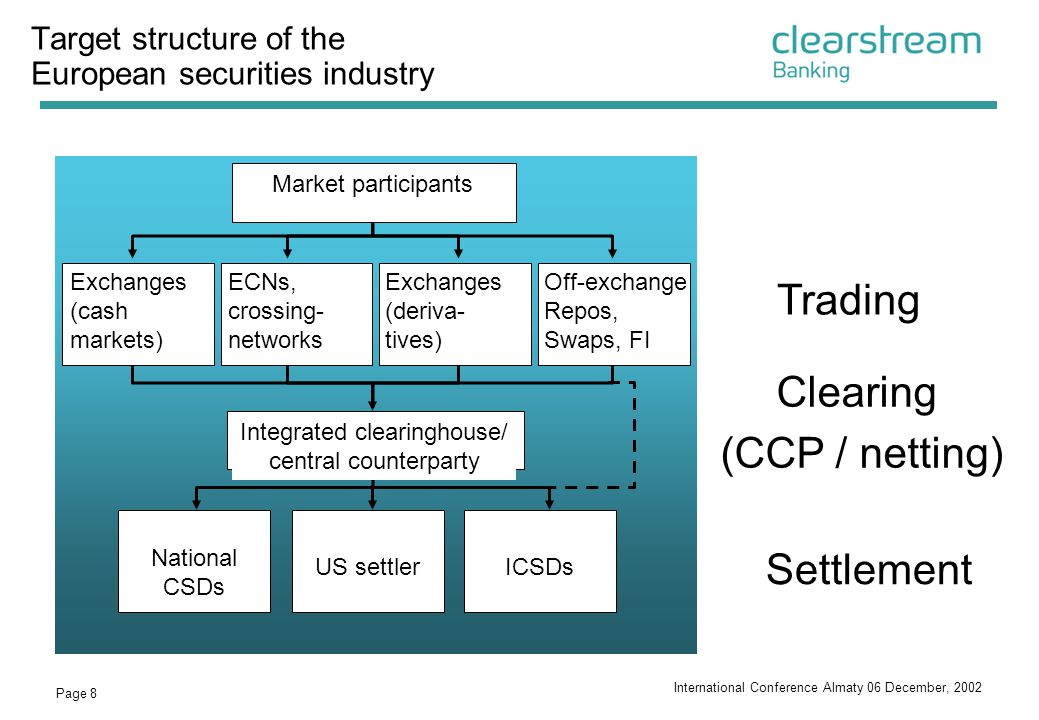 Target structure of the European securities industry