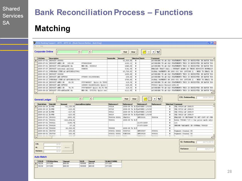 Bank Reconciliation Process – Functions