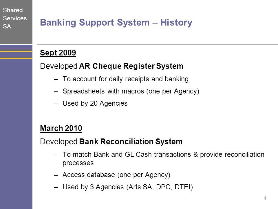 Banking Support System – History
