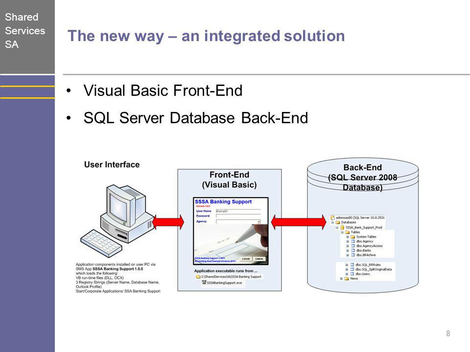 The new way – an integrated solution