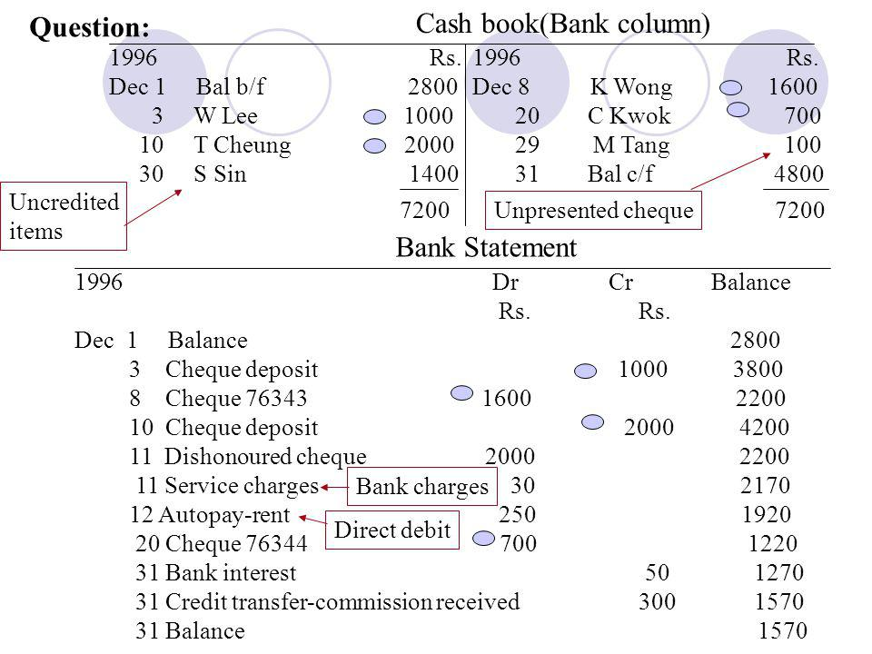 Cash book(Bank column)