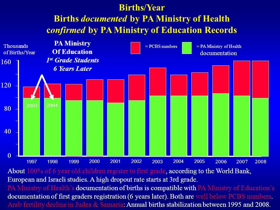 Births documented by PA Ministry of Health