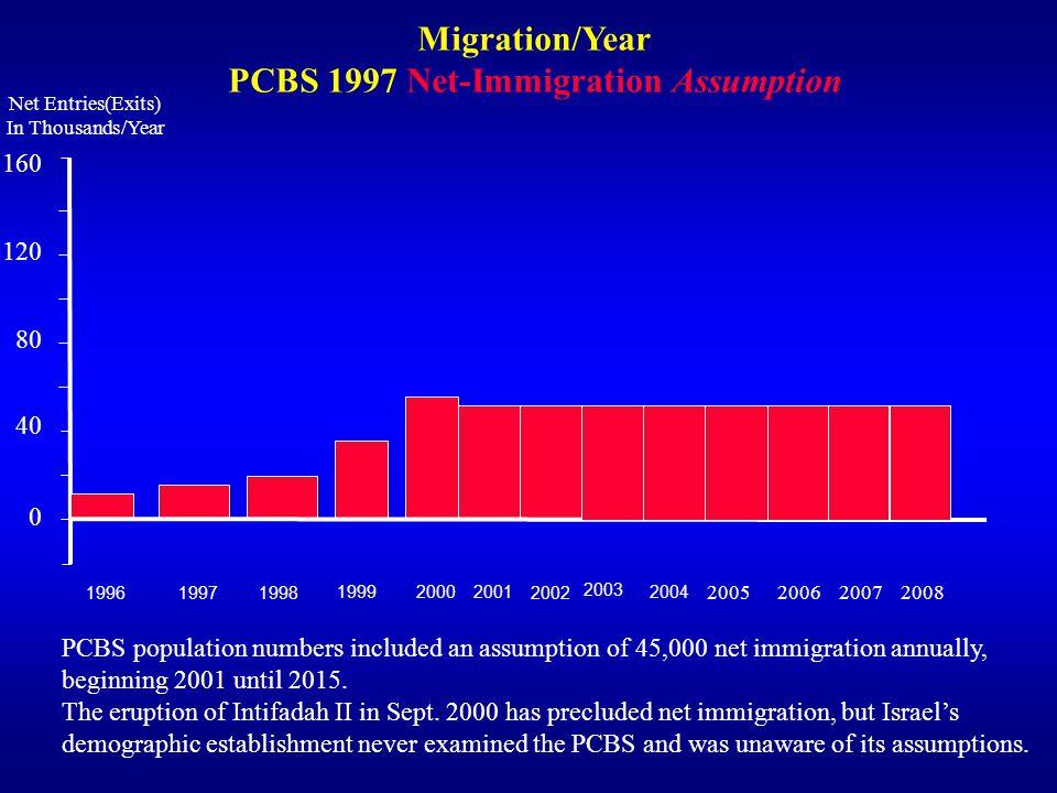 PCBS 1997 Net-Immigration Assumption