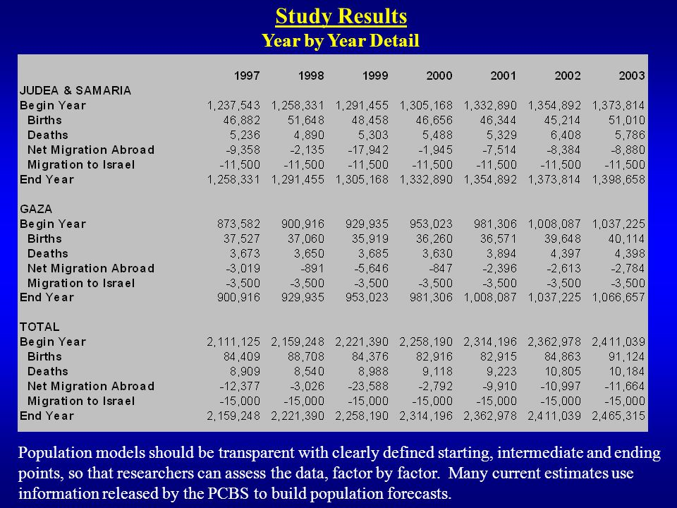 Study Results Year by Year Detail