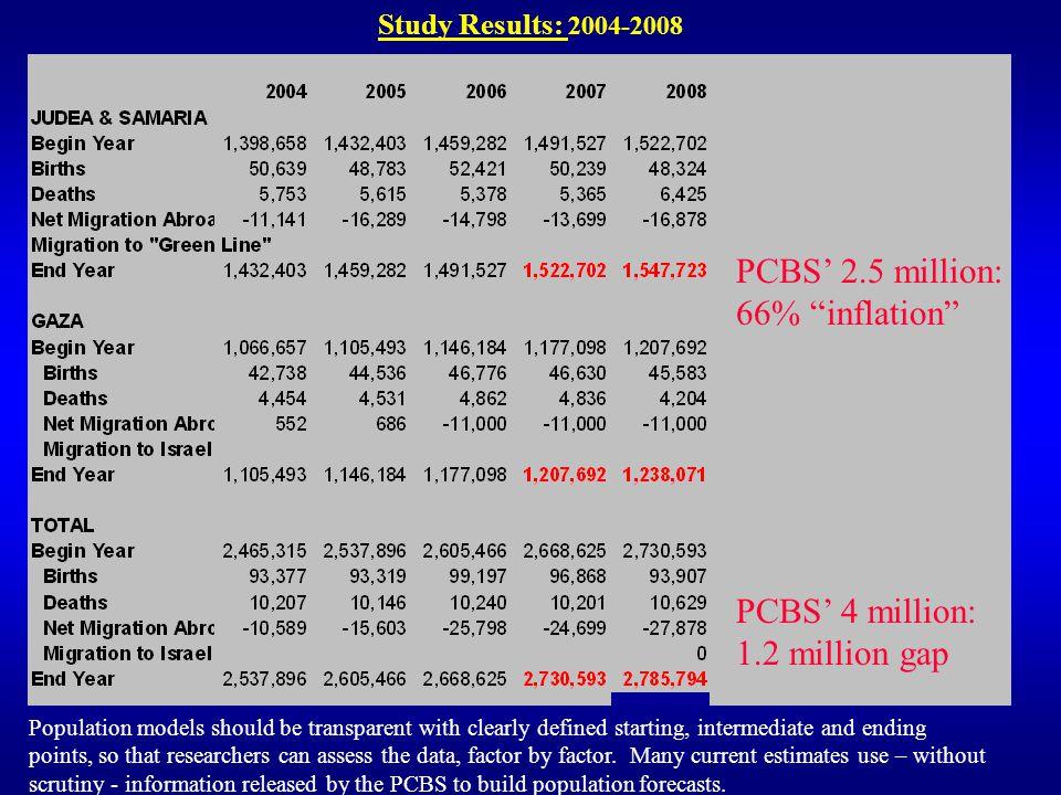 PCBS' 2.5 million: 66% inflation PCBS' 4 million: 1.2 million gap