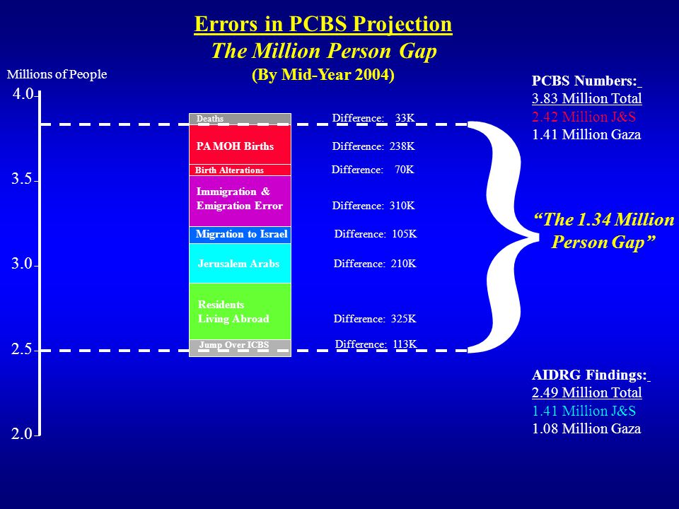 Errors in PCBS Projection