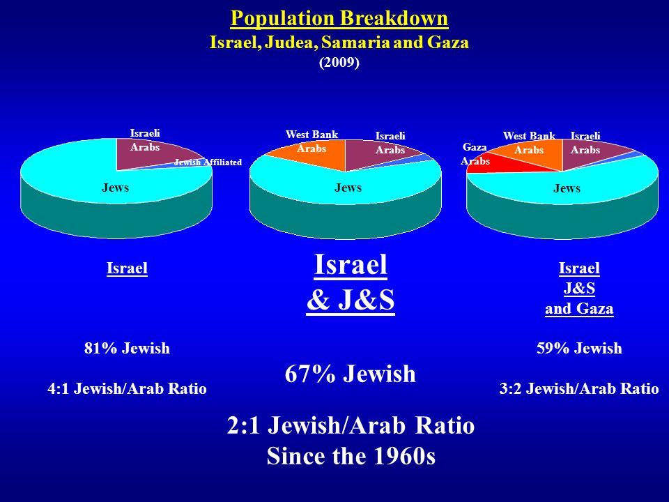 Israel, Judea, Samaria and Gaza