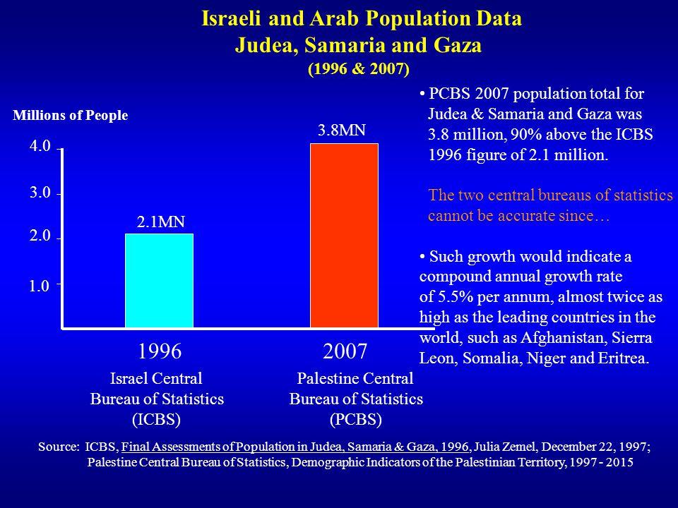 Israeli and Arab Population Data
