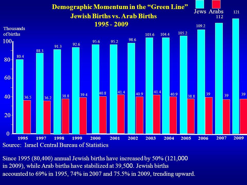 Demographic Momentum in the Green Line Jewish Births vs. Arab Births