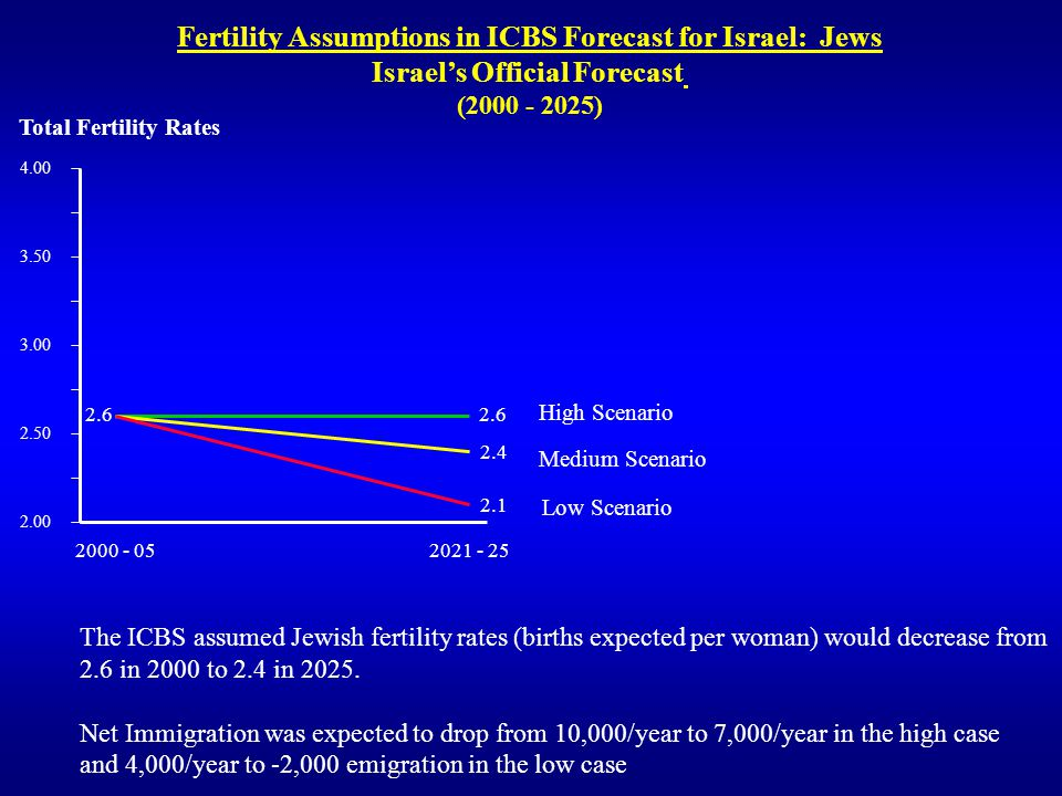 Fertility Assumptions in ICBS Forecast for Israel: Jews