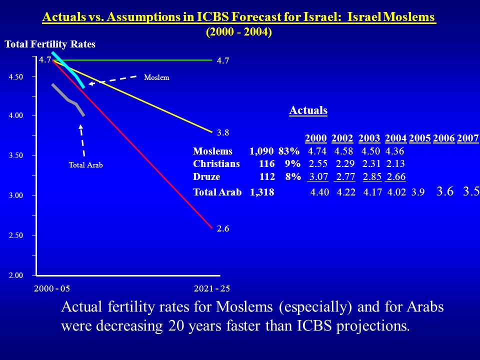 Actuals vs. Assumptions in ICBS Forecast for Israel: Israel Moslems