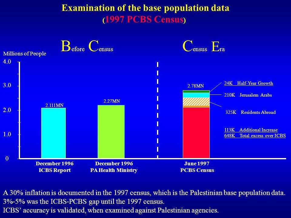 Examination of the base population data