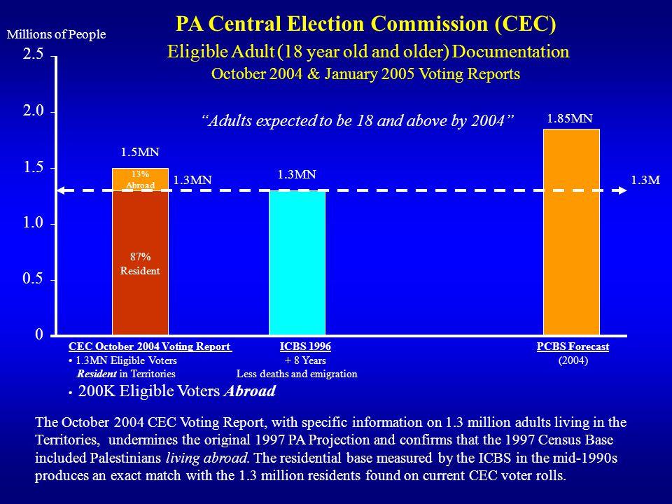 PA Central Election Commission (CEC)