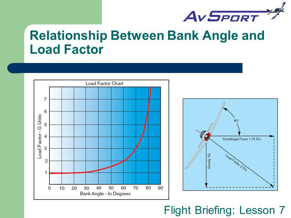 Relationship Between Bank Angle and Load Factor
