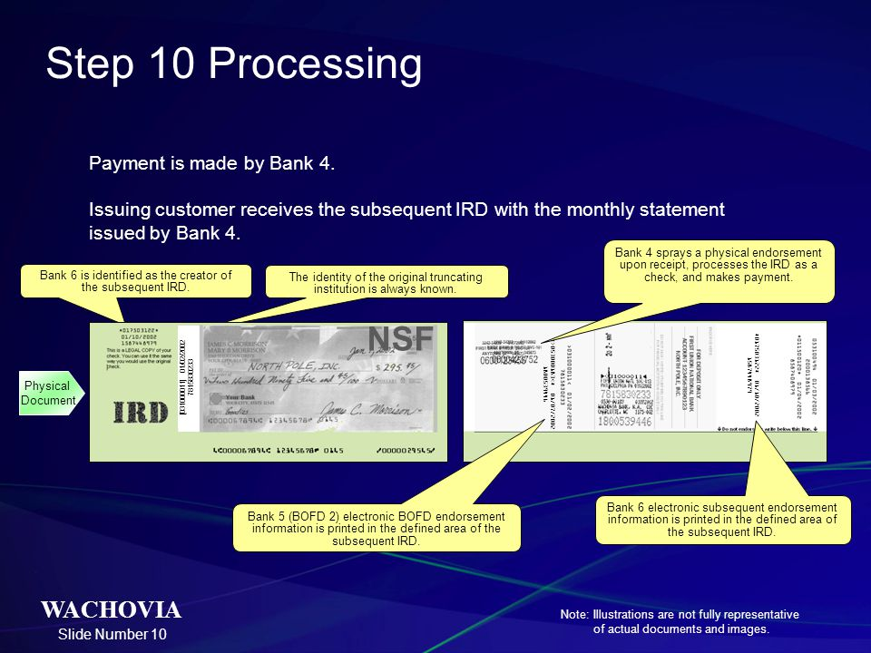 Step 10 Processing Payment is made by Bank 4. Issuing customer receives the subsequent IRD with the monthly statement issued by Bank 4.