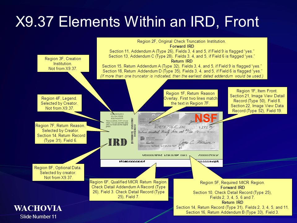 X9.37 Elements Within an IRD, Front